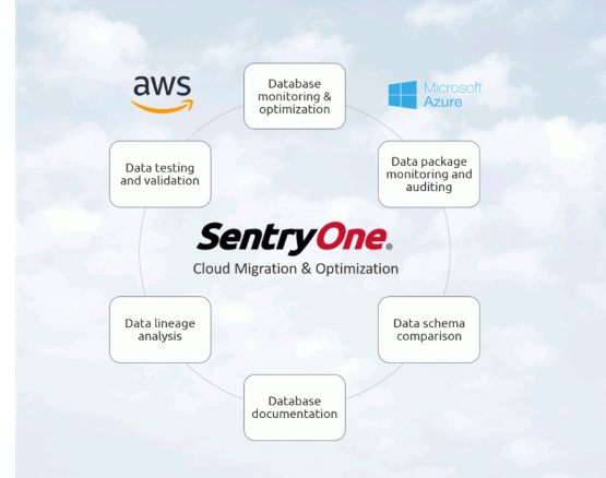 Speed Your Path to the Cloud With SentryOne