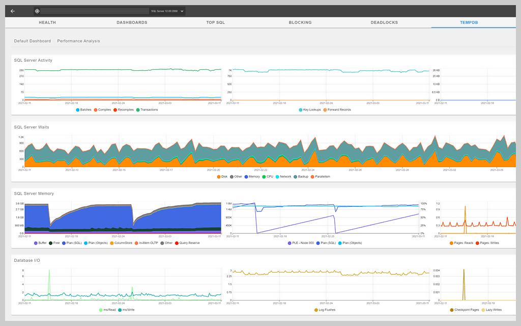 sql-sentry-azure-managed-instance-dashboard